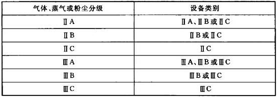 表5.2.3-1 气体、蒸气或粉尘分级与电气设备类别的关系