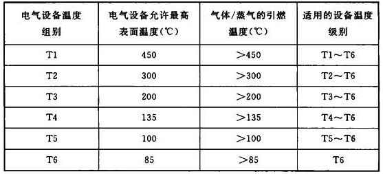 表5.2.3-2 Ⅱ类电气设备的温度组别、最高表面温度和气体、蒸气引燃温度之间的关系