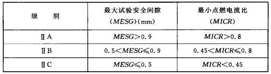 表4 气体和蒸气的分级原则