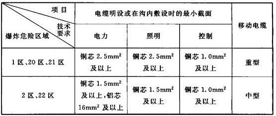 表5.4.1-1 爆炸性环境电缆配线的技术要求