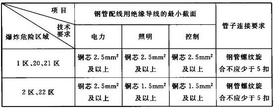 表5.4.1-2 爆炸性环境内电压为1000V以下的钢管配线的技术要求