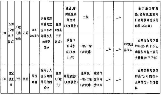 表A.0.2 爆炸危险区域划分条件