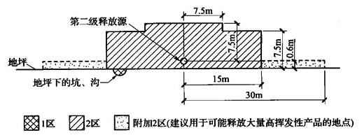 图B.0.1-1 释放源接近地坪时可燃物质重于空气、通风良好的生产装置区
