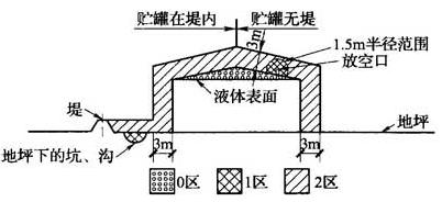 图B.0.1-4 可燃物质重于空气、设在户外地坪上的固定式贮罐