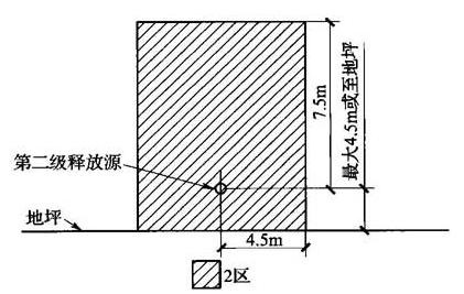 图B.0.1-7 可燃物质轻于空气、通风良好的生产装置区