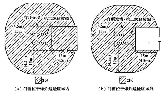 图B.0.1-16 与有顶无墙建筑物相邻