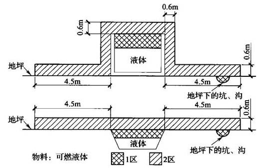 图B.0.1-18 可燃性液体紧急集液池、油水分离池