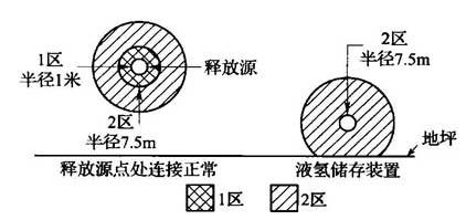 图B.0.1-19 通风良好的户内或户外液氢储存装置