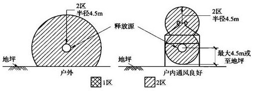 图B.0.1-20 通风良好的户内或户外气态氢储存装置