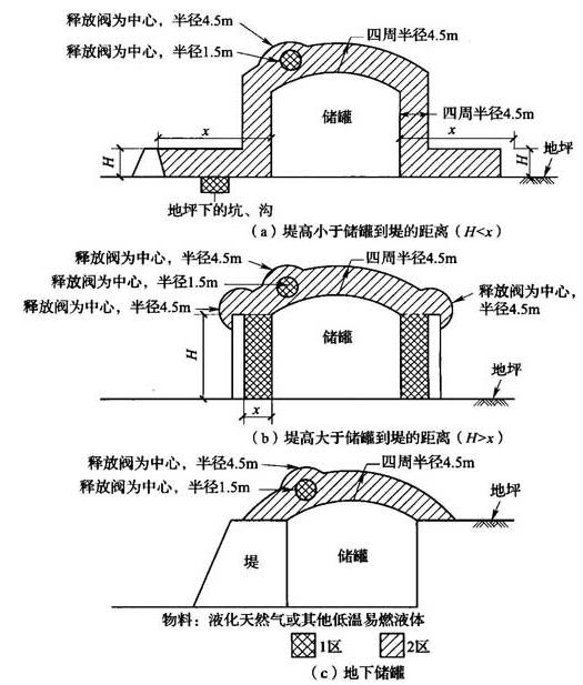 图B.0.1-21 低温液化气体贮罐