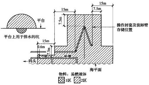图B.0.1-22 码头或水域处理可燃性液体的区域