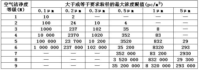 表3.0.1 洁净室及洁净区空气洁净度整数等级