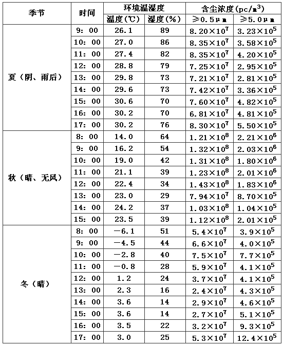 表4 不同季节室外大气含尘浓度的实测值