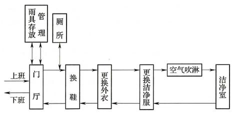 图4.3.4 人员净化程序
