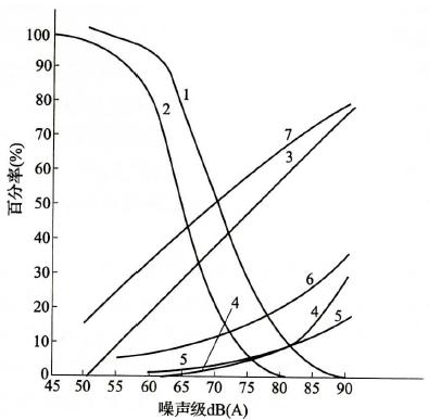 图1 洁净厂房噪声分布与评价图