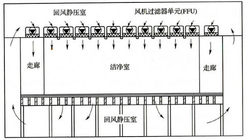 图2 风机过滤器单元送风方式(FFU)示意图