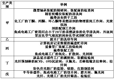 附录B 洁净厂房生产工作间的火灾危险性分类举例