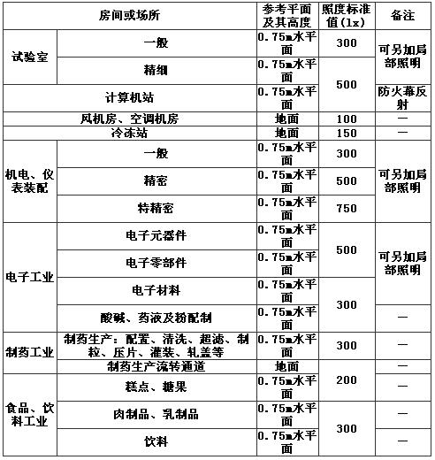 表11 部分工业建筑一般照明标准值