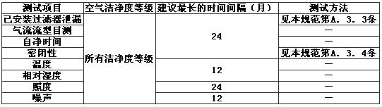 表A.2.4 洁净室或洁净区洽商选择的测试