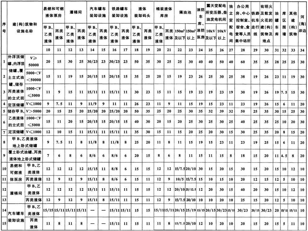 表5.1.3 石油库内建(构)筑物、设施之间的防火距离(m)
