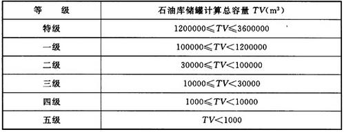 表3.0.1 石油库的等级划分