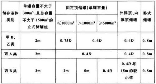 表6.1.15 地上储罐组内相邻储罐之间的防火距离