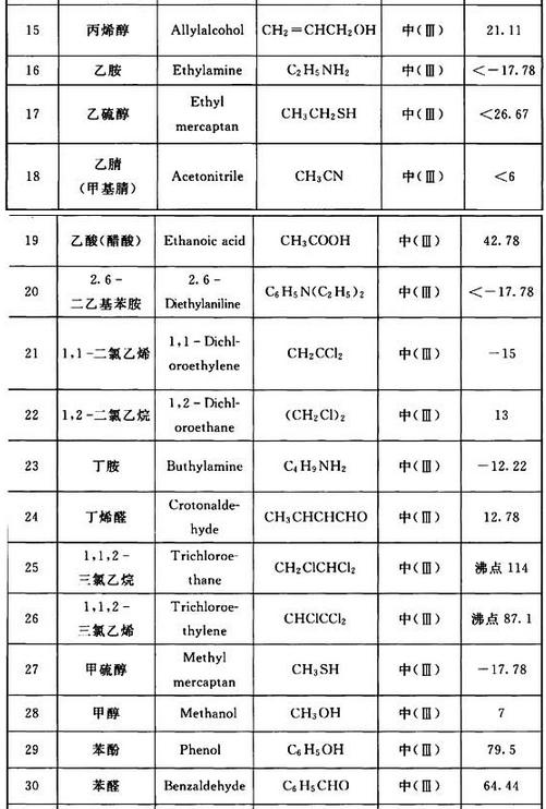 表2 常见易燃和可燃有毒液体毒性程度举例