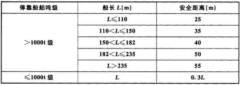 表8.3.4 易燃和可燃液体装卸码头之间或易燃和可燃液体码头相邻两泊位的船舶安全距离