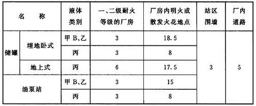 表11.0.2 站内储罐、油泵站与本车间厂房、厂内道路等的防火距离(m)