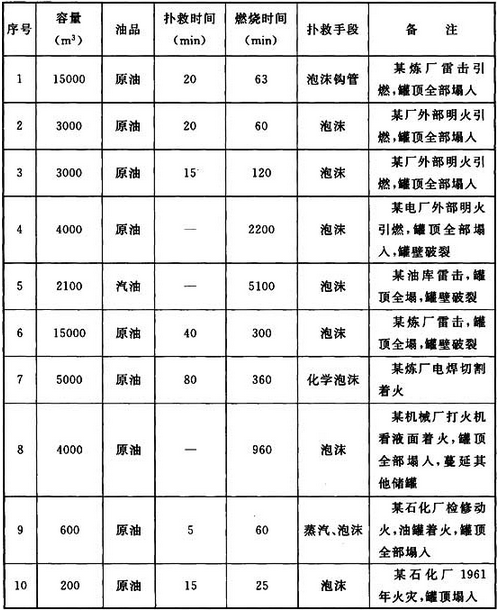 表7 覆土立式油罐火灾扑救记录表