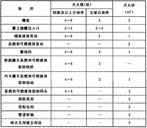 表12.4.2 石油库主要场所灭火毯、灭火沙配置数量