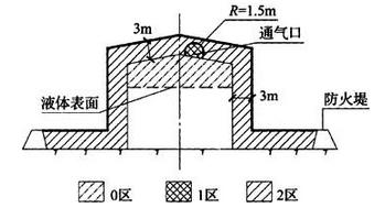图B.0.3 储存易燃液体的地上固定顶储罐爆炸危险区域划分