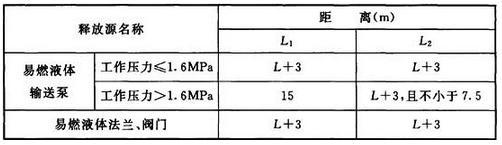 表B.0.8 危险区边界与释放源的距离