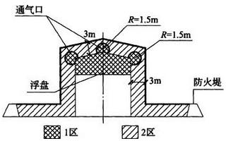 图B.0.4 储存易燃液体的内浮顶储罐爆炸危险区域划分
