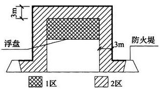 图B.0.5 储存易燃液体的外浮顶储罐爆炸危险区域划分