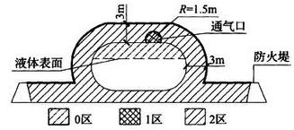 图B.0.6 储存易燃液体的地上卧式储罐爆炸危险区域划分