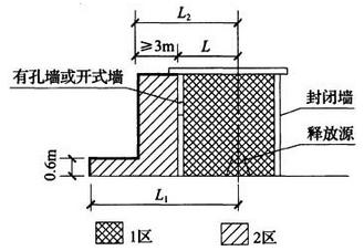 图B.0.8 易燃液体泵房、阀室爆炸危险区域划分