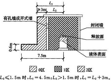 图B.0.10 易燃液体灌桶间爆炸危险区域划分