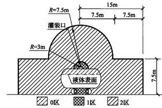 图B.0.15 铁路罐车、汽车罐车敞口灌装易燃液体时爆炸危险区域划分