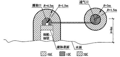 图B.0.18 油船、油驳密闭灌装易燃液体时爆炸危险区域划分