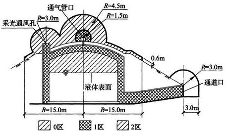 图B.0.21 含易燃液体的污水浮选罐爆炸危险区域划分