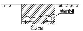 图B.0.24 易燃液体管沟爆炸危险区域划分