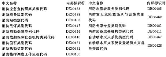中文名称索引