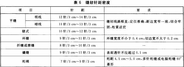缝纫针距密度