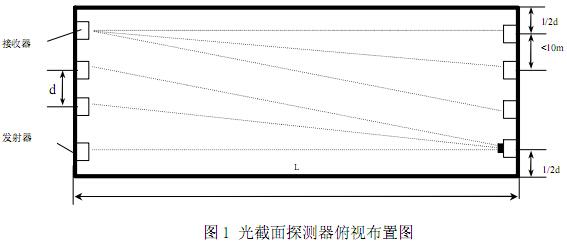 光截面探测器俯视布置图