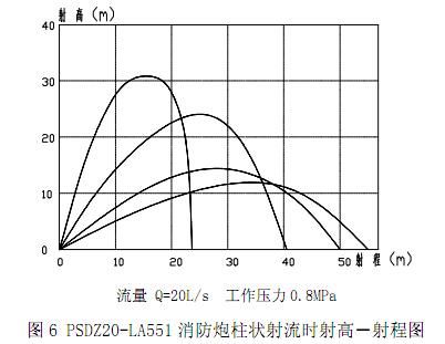 PSDZ20-LA551 消防炮柱状射流时射高-射程图