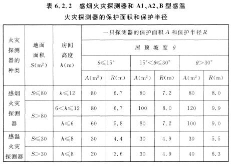 感烟火灾探测器和Al、A2、B型感温火灾探测器的保护面积和保护半径