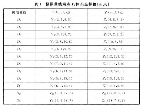 极限曲线端点Yi和Zi坐标值(ai、bi)