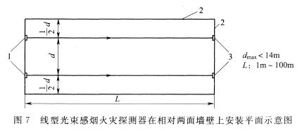 图7 线型光束感烟火灾探测器在相对两面墙壁上安装平面