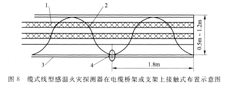 缆式线型感温火灾探测器在电缆桥架或支架上接触式布置
